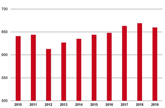 Tariefinkomsten (x € 1000) uit verzekerde zorg voor gemiddelde openbare apotheek in 2010-2019