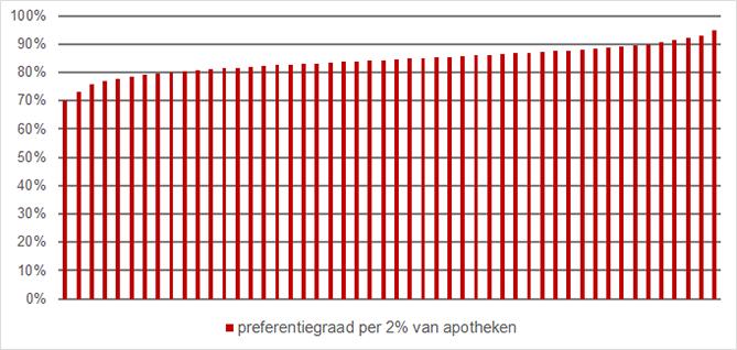 Spreiding preferentiegraad bij verzekeraars Eno, Menzis, VGZ en Zorg en Zekerheid (excl. GDV)