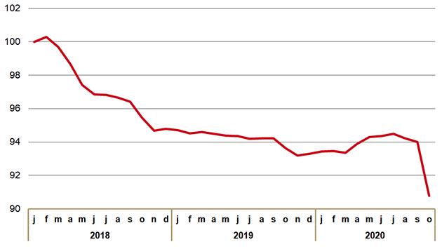 Ontwikkeling prijsindex van receptplichtige geneesmiddelen in basispakket (januari 2018 = 100).