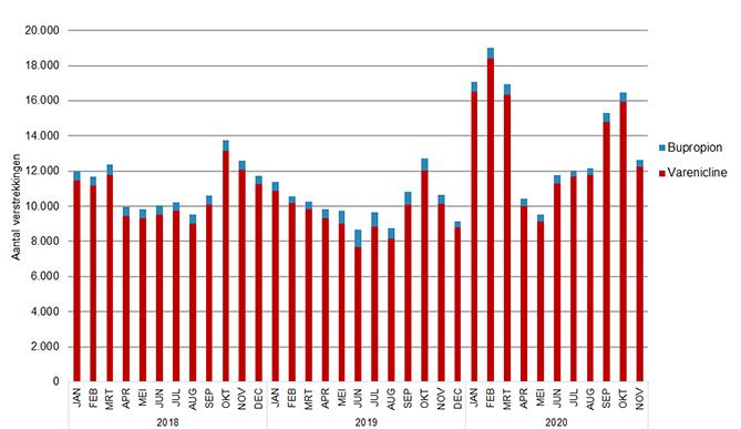 Aantal verstrekkingen stoppen-met-roken-middelen per maand 2018-2020