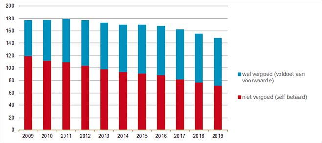 Hoeveelheid verstrekte benzodiazepinen in DDD's (x miljoen) al dan niet vergoed