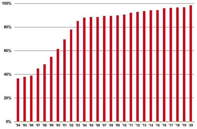 Aantallen deelnemende apotheken 1994-2020