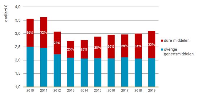 Geneesmiddelenkosten met het aandeel dure geneesmiddelen per kalenderjaar 2010-2019