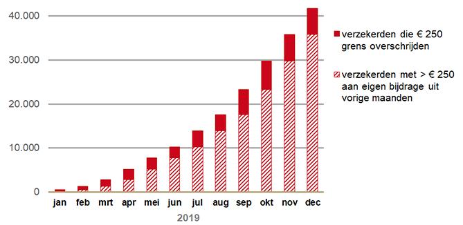 Aantal verzekerden per maand dat profiteerd van maximering van eigen bijdrage(2019)