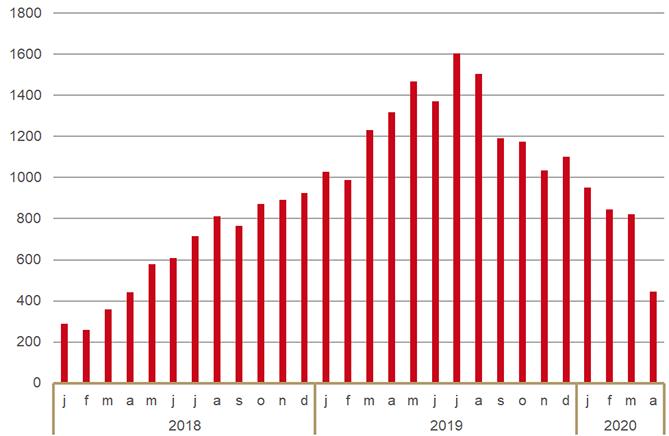 Aantal verstrekkingen van PrEP-medicatie via openbare apotheken (januari 2018-april 2020)