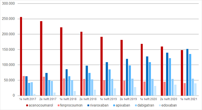 Aantal gebruikers per halfjaar van orale antistollingsmiddelen (rood: VKA's, blauw: DOAC's).