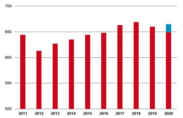 Tariefinkomsten uit verzekerde zorg voor gemiddelde openbare apotheek inclusief continuïteitsbijdrage in 2020 (x 1000 euro)