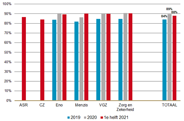 Preferentiegraad 2019-2021
