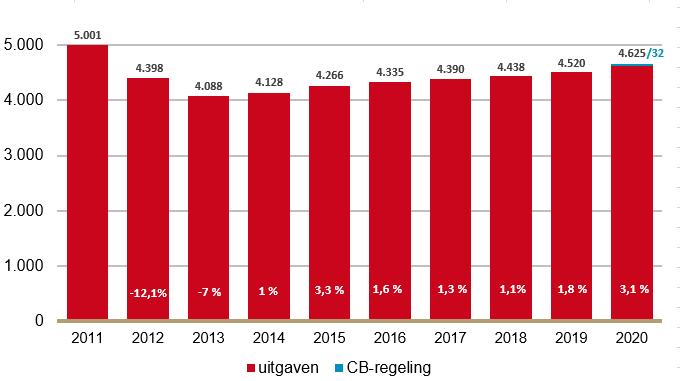 Uitgaven aan farmaceutische zorg in het basispakket (in miljoenen €) met verschil voorgaande jaar (in %).