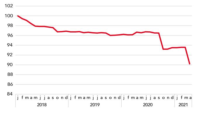 WGPprijzen april 2021