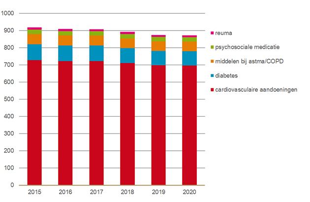 Gemiddeld aantal DDD's per jaar van Big Five geneesmiddelen bij 65-plussers, per hoofd 2015-2020.