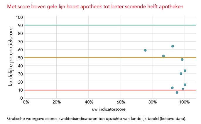 Indicatoren grafiek