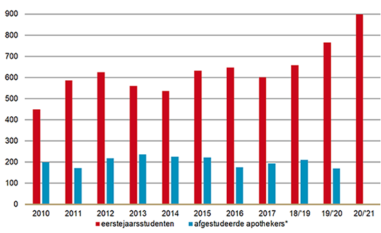 Aantal eerstejaarsstudenten per collegejaar en afgestudeerde apothekers vanaf 2010