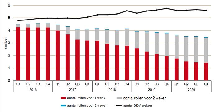 Aantal medicatierollen, naar soort medicatierol, en aantal GDV-weken per kwartaal 2016-2020