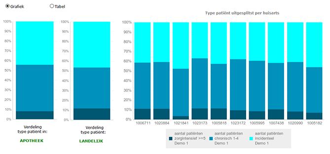 Grafiek van SFK rapport Chronische en Zorgintensieve patiënten